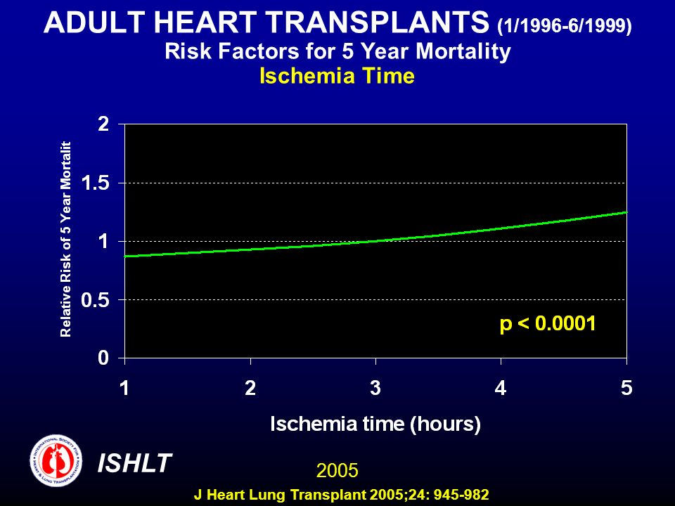 ADULT HEART TRANSPLANTS (1/1996-6/1999) Risk Factors for 5 Year Mortality Ischemia Time 2005 ISHLT J Heart Lung Transplant 2005;24: 945-982