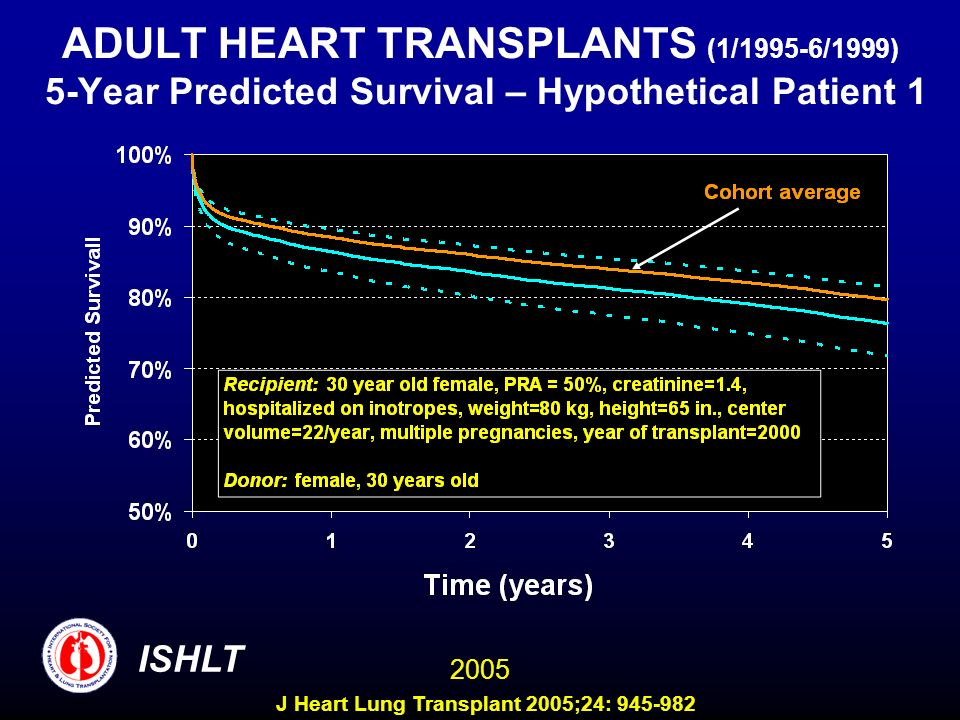 ADULT HEART TRANSPLANTS (1/1995-6/1999) 5-Year Predicted Survival – Hypothetical Patient 1 ISHLT 2005 J Heart Lung Transplant 2005;24: 945-982
