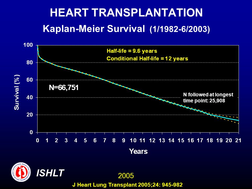 HEART TRANSPLANTATION Kaplan-Meier Survival (1/1982-6/2003) ISHLT 2005 N followed at longest time point: 25,908 J Heart Lung Transplant 2005;24: 945-982