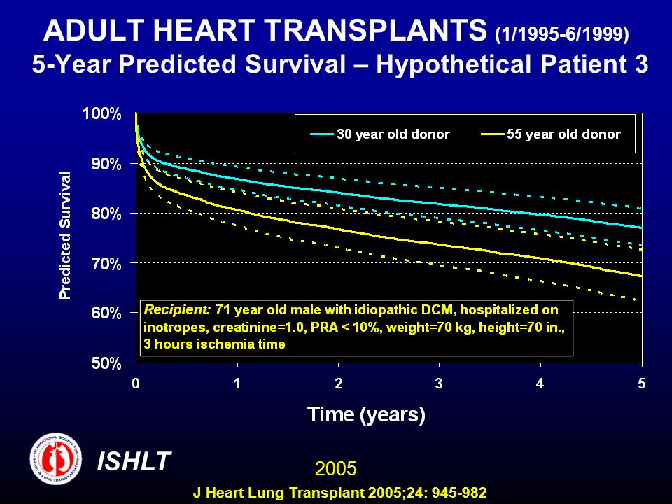 ADULT HEART TRANSPLANTS (1/1995-6/1999) 5-Year Predicted Survival – Hypothetical Patient 3 ISHLT 2005 J Heart Lung Transplant 2005;24: 945-982
