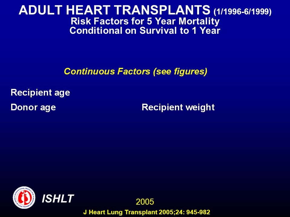 ADULT HEART TRANSPLANTS (1/1996-6/1999) Risk Factors for 5 Year Mortality Conditional on Survival to 1 Year 2005 ISHLT J Heart Lung Transplant 2005;24: 945-982