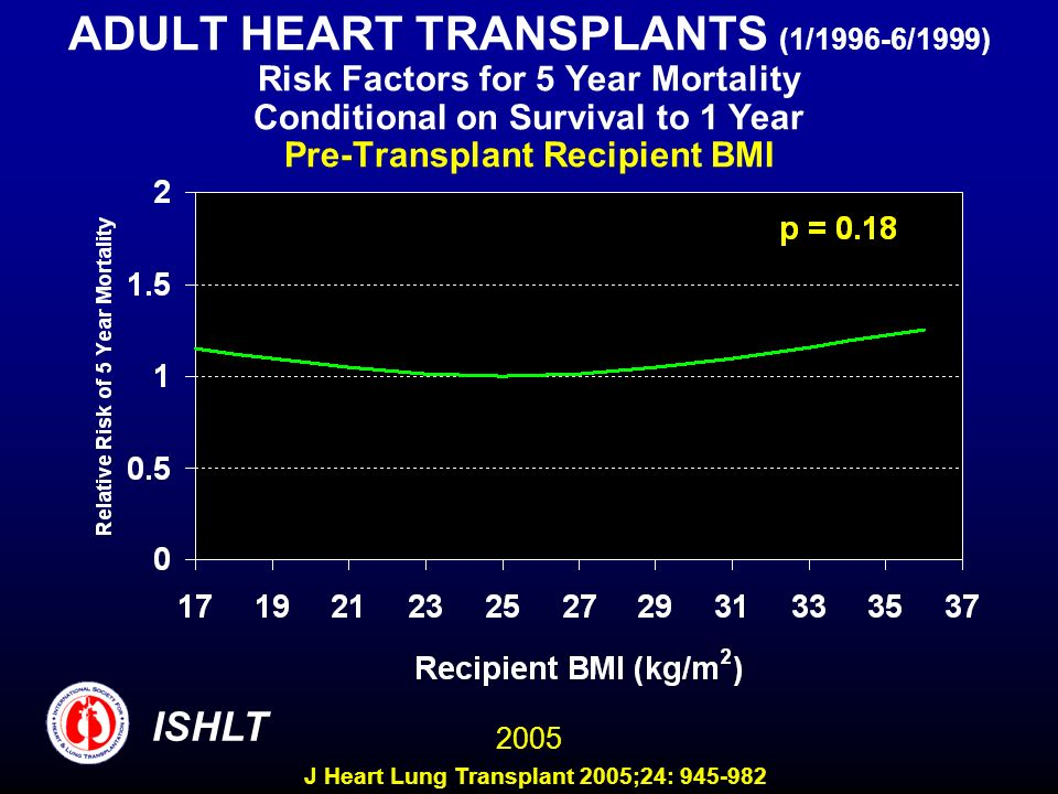 ADULT HEART TRANSPLANTS (1/1996-6/1999) Risk Factors for 5 Year Mortality Conditional on Survival to 1 Year Pre-Transplant Recipient BMI 2005 ISHLT J Heart Lung Transplant 2005;24: 945-982