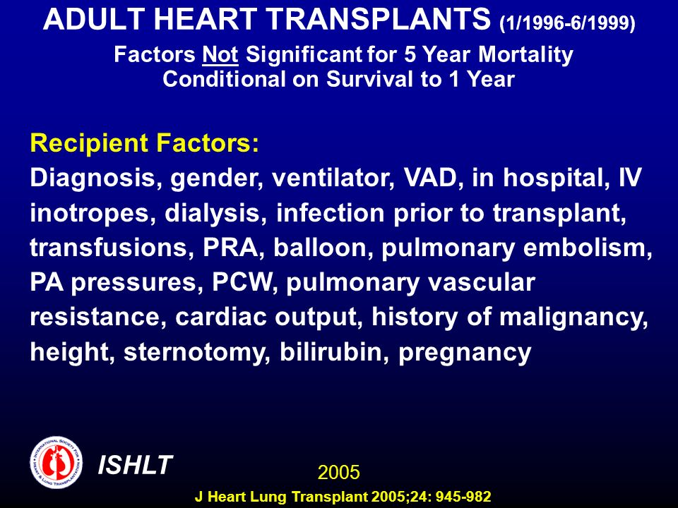 ADULT HEART TRANSPLANTS (1/1996-6/1999) Factors Not Significant for 5 Year Mortality Conditional on Survival to 1 Year Recipient Factors: Diagnosis, gender, ventilator, VAD, in hospital, IV inotropes, dialysis, infection prior to transplant, transfusions, PRA, balloon, pulmonary embolism, PA pressures, PCW, pulmonary vascular resistance, cardiac output, history of malignancy, height, sternotomy, bilirubin, pregnancy 2005 ISHLT J Heart Lung Transplant 2005;24: 945-982