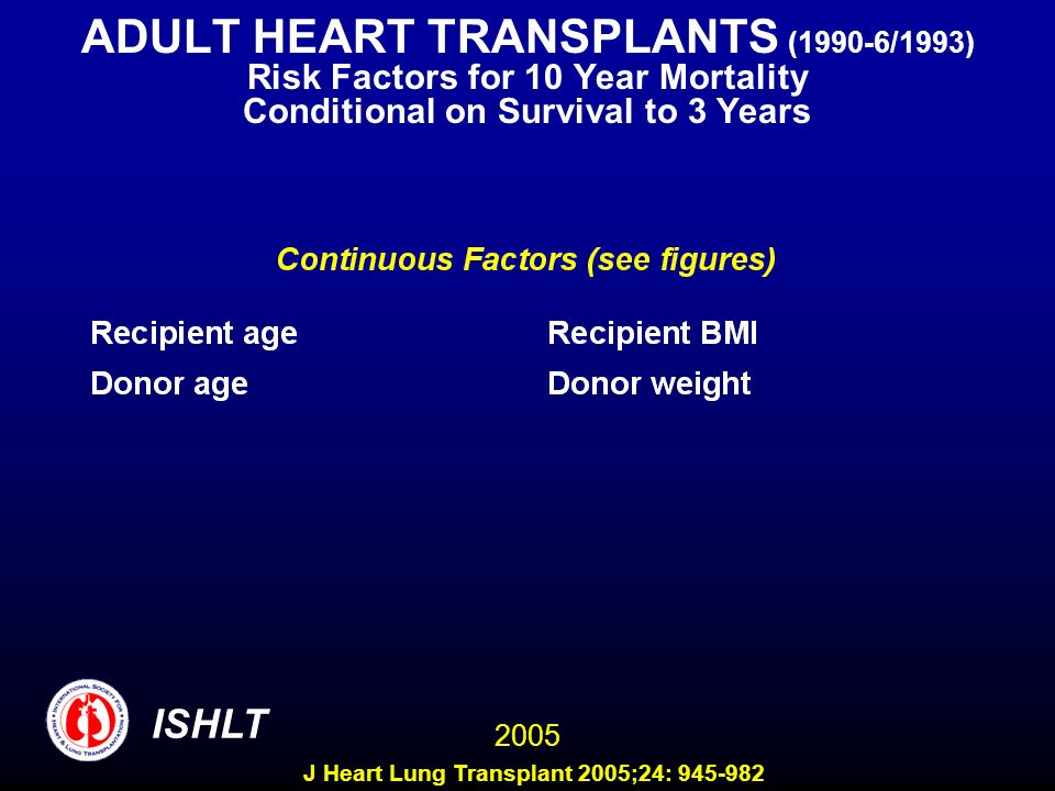 ADULT HEART TRANSPLANTS (1990-6/1993) Risk Factors for 10 Year Mortality Conditional on Survival to 3 Years 2005 ISHLT J Heart Lung Transplant 2005;24: 945-982