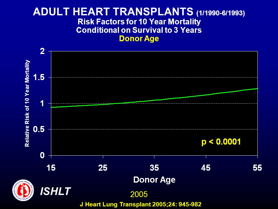 ADULT HEART TRANSPLANTS (1/1990-6/1993) Risk Factors for 10 Year Mortality Conditional on Survival to 3 Years Donor Age 2005 ISHLT J Heart Lung Transplant 2005;24: 945-982