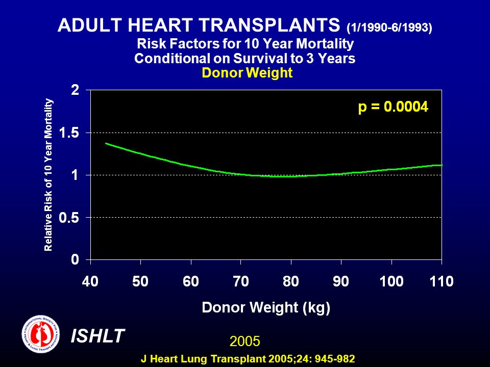 ADULT HEART TRANSPLANTS (1/1990-6/1993) Risk Factors for 10 Year Mortality Conditional on Survival to 3 Years Donor Weight 2005 ISHLT J Heart Lung Transplant 2005;24: 945-982