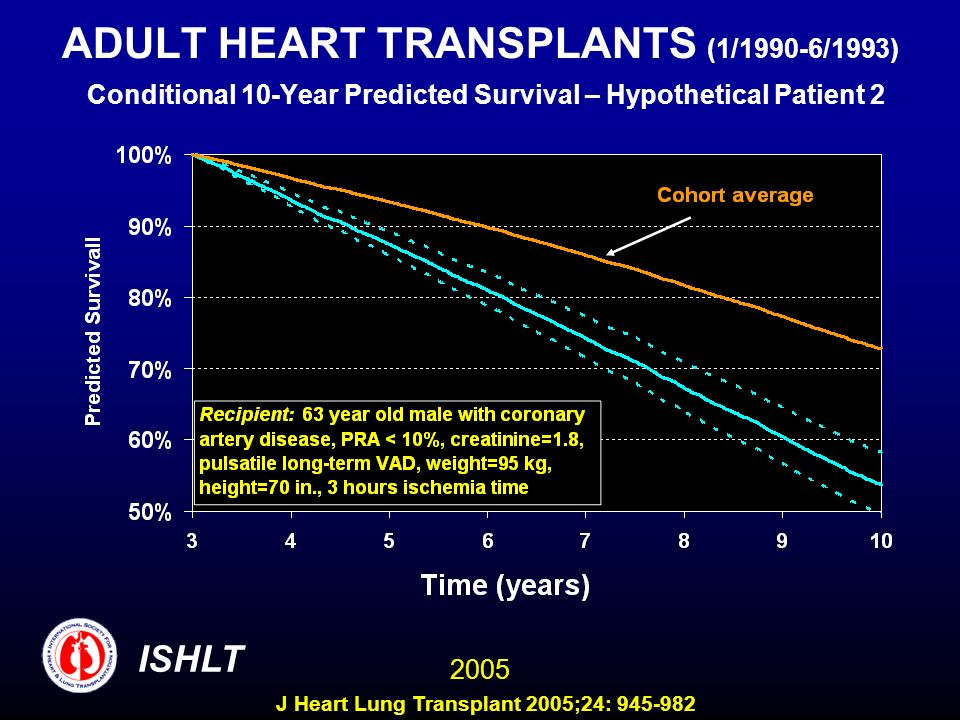 ADULT HEART TRANSPLANTS (1/1990-6/1993) Conditional 10-Year Predicted Survival – Hypothetical Patient 2 ISHLT 2005 J Heart Lung Transplant 2005;24: 945-982
