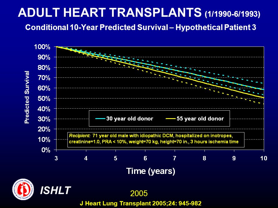 ADULT HEART TRANSPLANTS (1/1990-6/1993) Conditional 10-Year Predicted Survival – Hypothetical Patient 3 ISHLT 2005 J Heart Lung Transplant 2005;24: 945-982