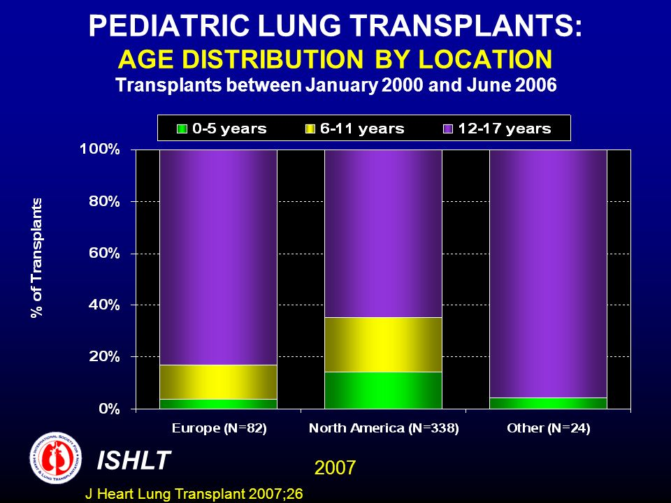 PEDIATRIC LUNG TRANSPLANTS: AGE DISTRIBUTION BY LOCATION Transplants between January 2000 and June 2006 ISHLT 2007 J Heart Lung Transplant 2007;26