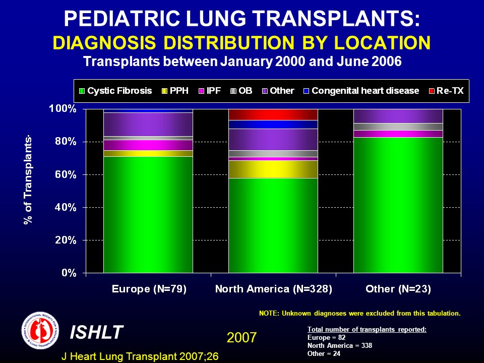 PEDIATRIC LUNG TRANSPLANTS: DIAGNOSIS DISTRIBUTION BY LOCATION Transplants between January 2000 and June 2006 ISHLT 2007 NOTE: Unknown diagnoses were excluded from this tabulation.