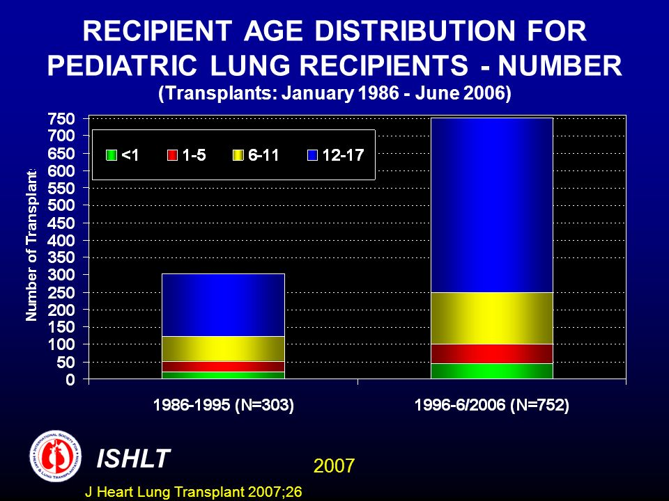RECIPIENT AGE DISTRIBUTION FOR PEDIATRIC LUNG RECIPIENTS - NUMBER (Transplants: January June 2006) ISHLT 2007 J Heart Lung Transplant 2007;26