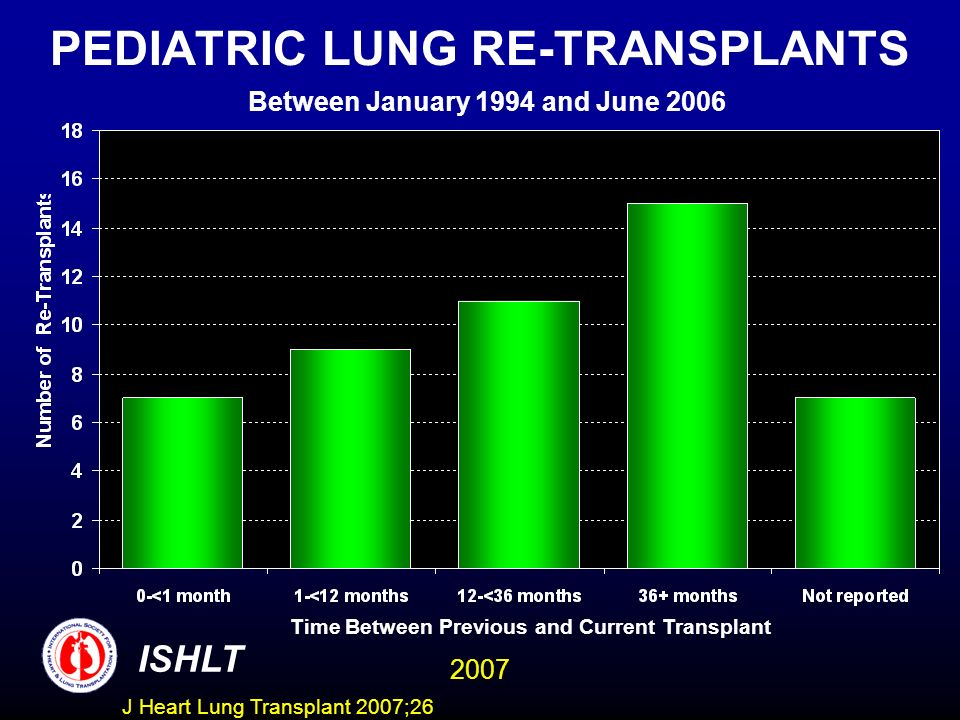 PEDIATRIC LUNG RE-TRANSPLANTS Between January 1994 and June 2006 ISHLT 2007 Time Between Previous and Current Transplant J Heart Lung Transplant 2007;26