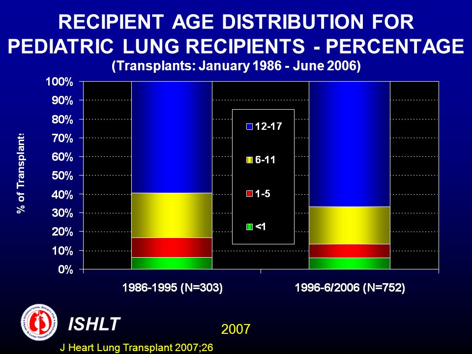 RECIPIENT AGE DISTRIBUTION FOR PEDIATRIC LUNG RECIPIENTS - PERCENTAGE (Transplants: January June 2006) ISHLT 2007 J Heart Lung Transplant 2007;26