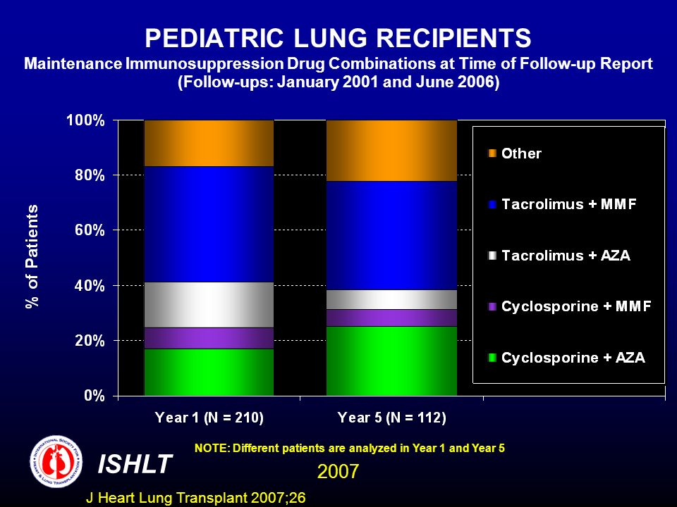 PEDIATRIC LUNG RECIPIENTS Maintenance Immunosuppression Drug Combinations at Time of Follow-up Report (Follow-ups: January 2001 and June 2006) NOTE: Different patients are analyzed in Year 1 and Year 5 ISHLT 2007 J Heart Lung Transplant 2007;26