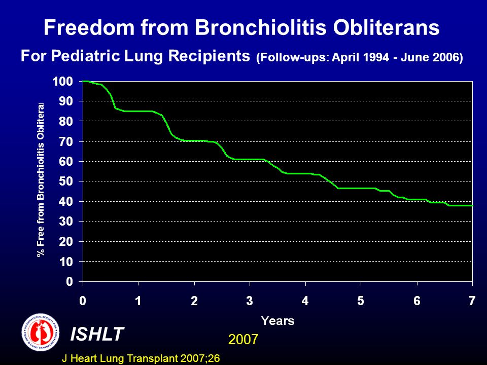 Freedom from Bronchiolitis Obliterans For Pediatric Lung Recipients (Follow-ups: April June 2006) ISHLT 2007 J Heart Lung Transplant 2007;26