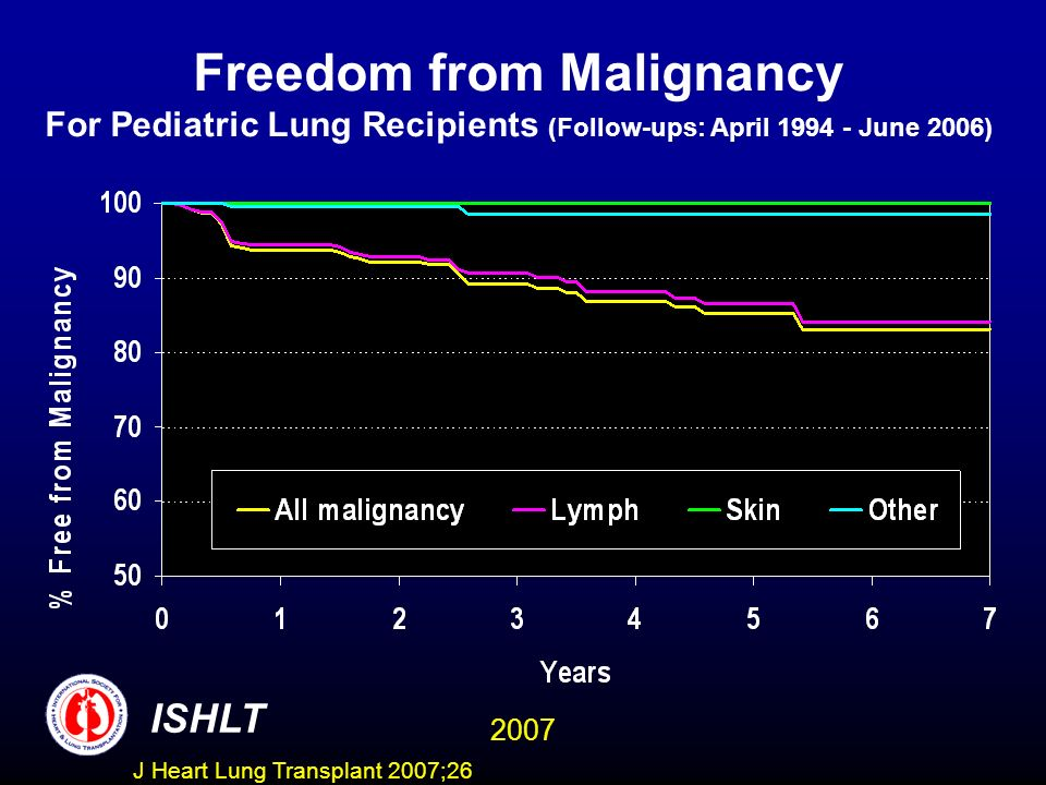 Freedom from Malignancy For Pediatric Lung Recipients (Follow-ups: April June 2006) ISHLT 2007 J Heart Lung Transplant 2007;26