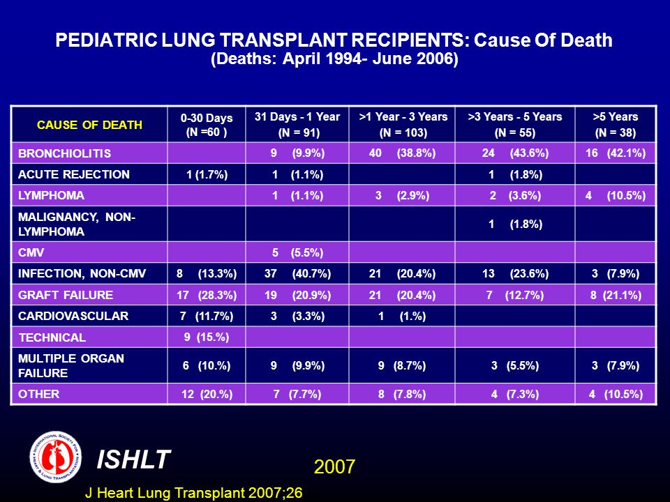 PEDIATRIC LUNG TRANSPLANT RECIPIENTS: Cause Of Death (Deaths: April June 2006) CAUSE OF DEATH 0-30 Days (N =60 ) 31 Days - 1 Year (N = 91) >1 Year - 3 Years (N = 103) >3 Years - 5 Years (N = 55) >5 Years (N = 38) BRONCHIOLITIS 9 (9.9%)40 (38.8%)24 (43.6%)16 (42.1%) ACUTE REJECTION 1 (1.7%)1 (1.1%)1 (1.8%) LYMPHOMA 1 (1.1%)3 (2.9%)2 (3.6%)4 (10.5%) MALIGNANCY, NON- LYMPHOMA 1 (1.8%) CMV 5 (5.5%) INFECTION, NON-CMV 8 (13.3%)37 (40.7%)21 (20.4%)13 (23.6%)3 (7.9%) GRAFT FAILURE 17 (28.3%)19 (20.9%)21 (20.4%)7 (12.7%)8 (21.1%) CARDIOVASCULAR 7 (11.7%)3 (3.3%)1 (1.%) TECHNICAL 9 (15.%) MULTIPLE ORGAN FAILURE 6 (10.%)9 (9.9%)9 (8.7%)3 (5.5%)3 (7.9%) OTHER 12 (20.%)7 (7.7%)8 (7.8%)4 (7.3%)4 (10.5%) ISHLT 2007 J Heart Lung Transplant 2007;26