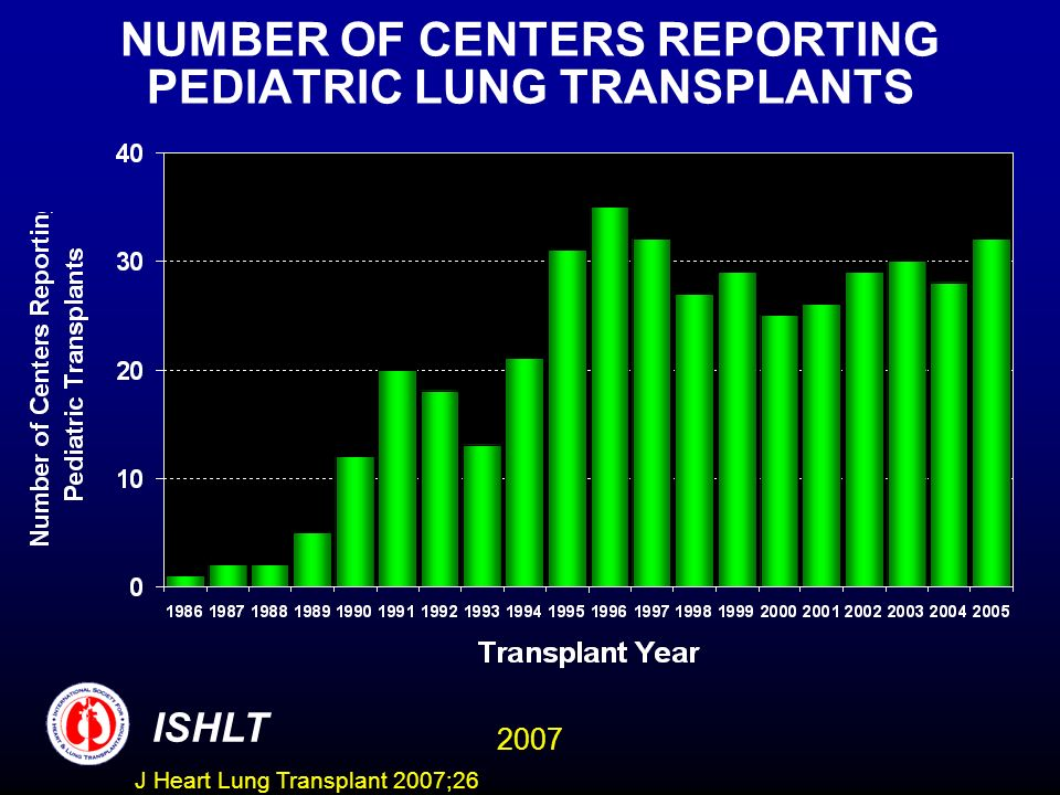 NUMBER OF CENTERS REPORTING PEDIATRIC LUNG TRANSPLANTS ISHLT 2007 J Heart Lung Transplant 2007;26
