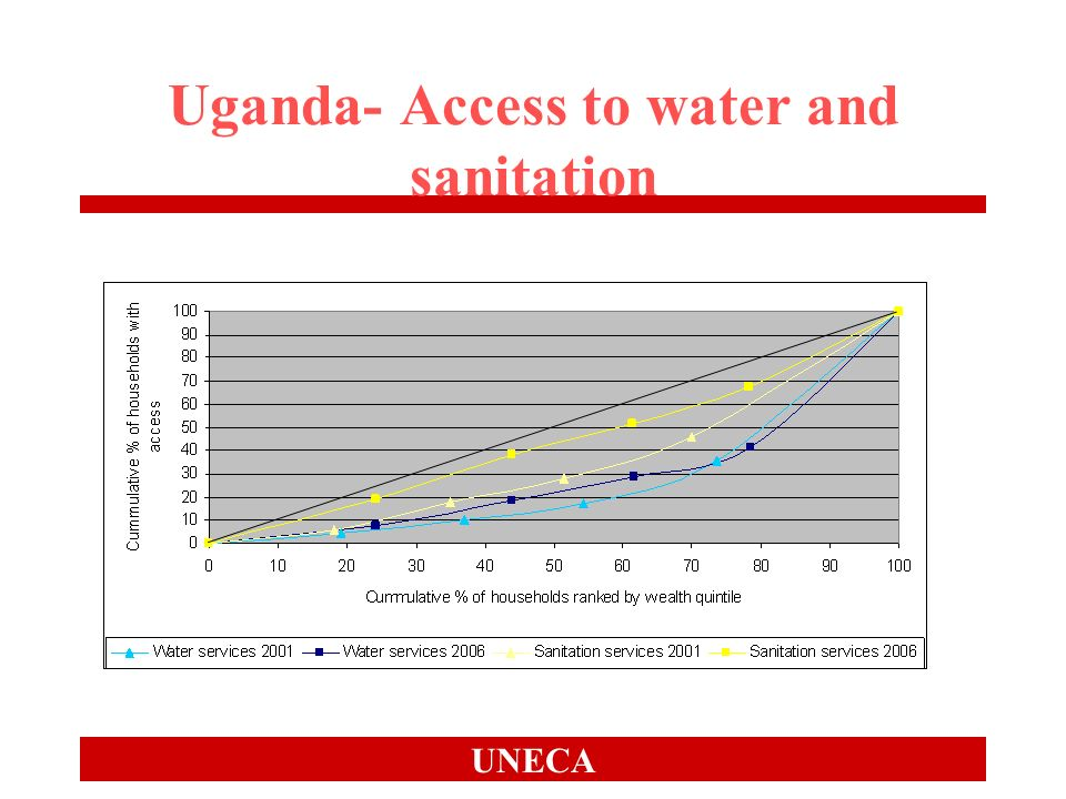 UNECA Uganda- Access to water and sanitation