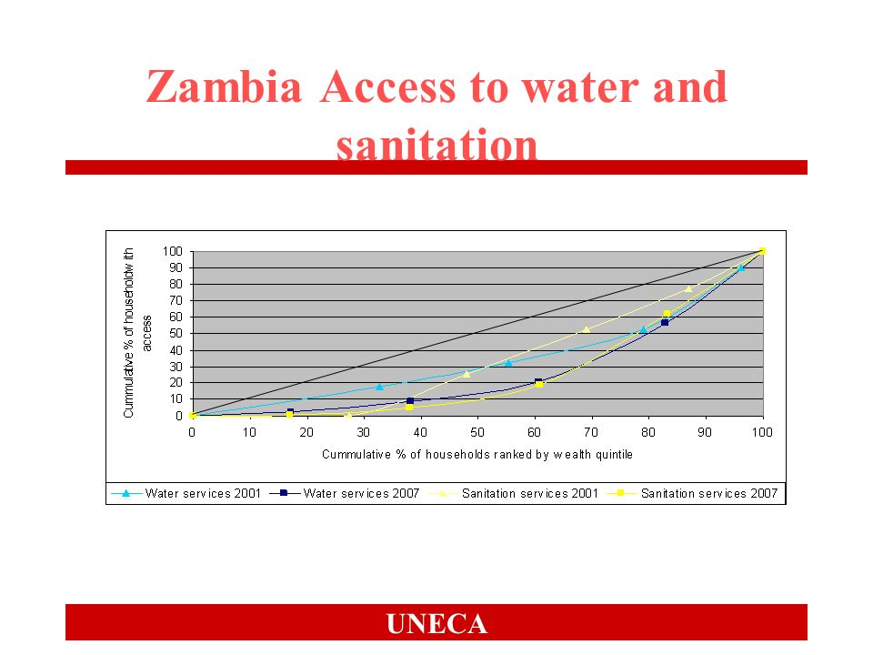 UNECA Zambia Access to water and sanitation