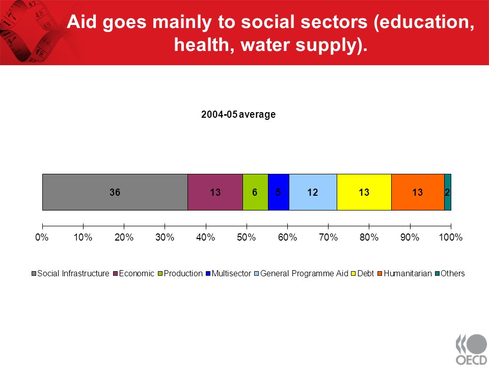 Aid goes mainly to social sectors (education, health, water supply). 2004-05 average