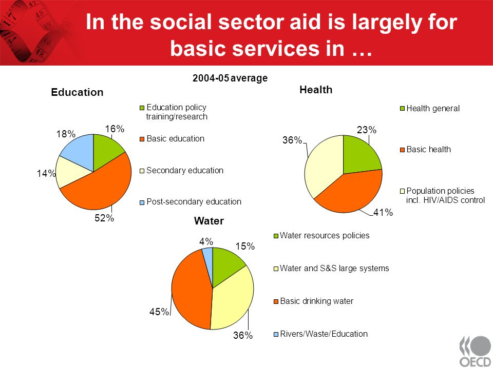 In the social sector aid is largely for basic services in … Education Health Water 2004-05 average