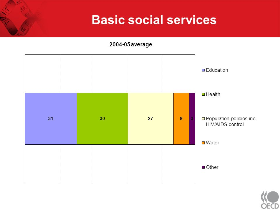 Basic social services 2004-05 average