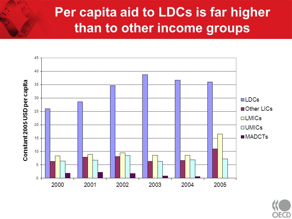 Per capita aid to LDCs is far higher than to other income groups