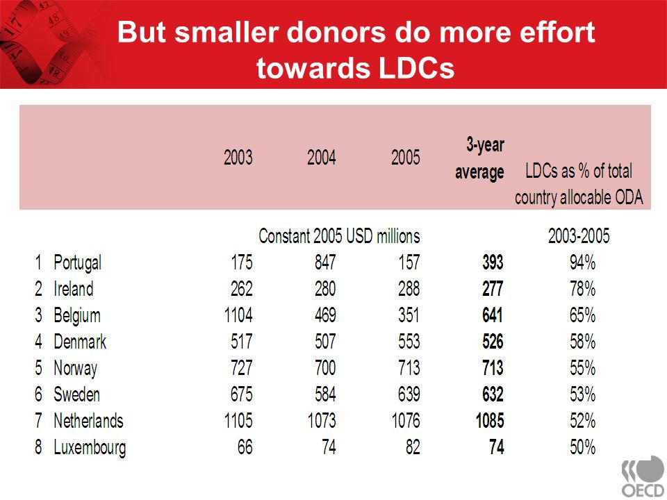 But smaller donors do more effort towards LDCs