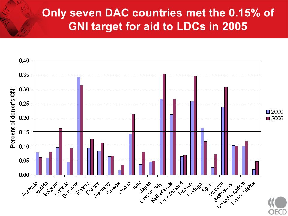 Only seven DAC countries met the 0.15% of GNI target for aid to LDCs in 2005