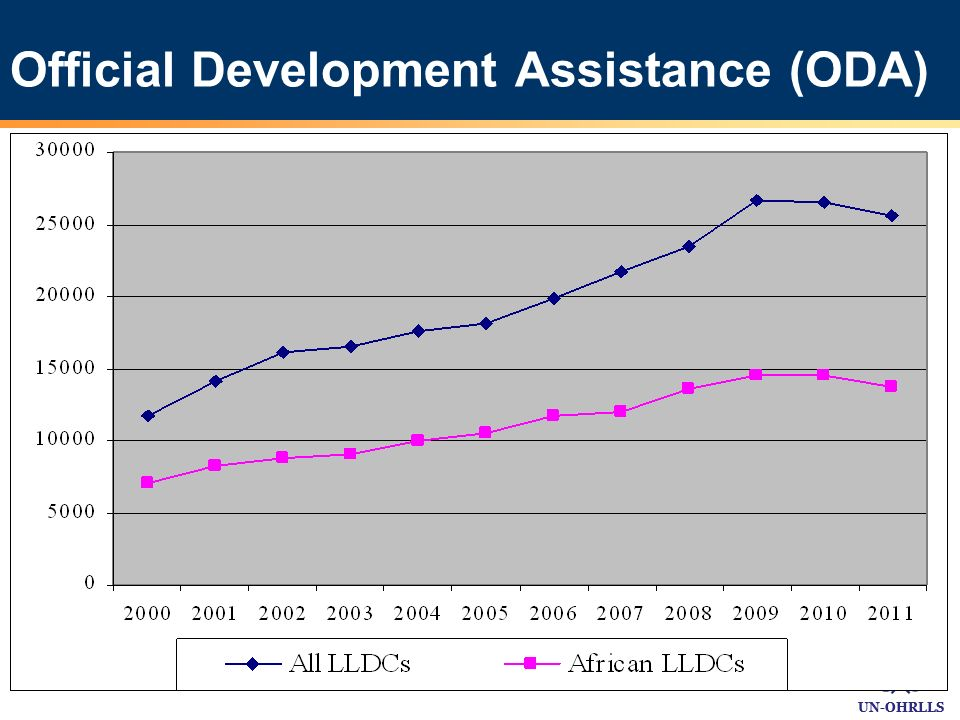 UN-OHRLLS Official Development Assistance (ODA)