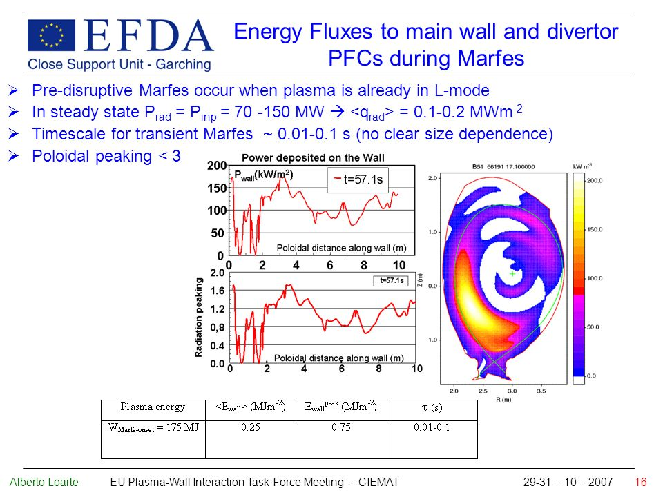 Alberto Loarte EU Plasma-Wall Interaction Task Force Meeting – CIEMAT 29-31 – 10 – 2007 16 Energy Fluxes to main wall and divertor PFCs during Marfes Pre-disruptive Marfes occur when plasma is already in L-mode In steady state P rad = P inp = 70 -150 MW = 0.1-0.2 MWm -2 Timescale for transient Marfes ~ 0.01-0.1 s (no clear size dependence) Poloidal peaking < 3