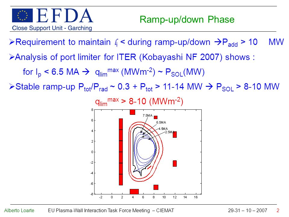 Alberto Loarte EU Plasma-Wall Interaction Task Force Meeting – CIEMAT 29-31 – 10 – 2007 2 Requirement to maintain l i 10 MW Analysis of port limiter for ITER (Kobayashi NF 2007) shows : for I p < 6.5 MA q lim max (MWm -2 ) ~ P SOL (MW) Stable ramp-up P tot /P rad ~ 0.3 + P tot > 11-14 MW P SOL > 8-10 MW q lim max > 8-10 (MWm -2 ) Ramp-up/down Phase