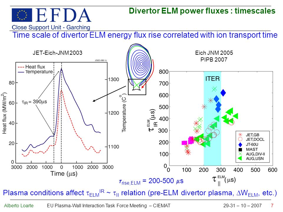 Alberto Loarte EU Plasma-Wall Interaction Task Force Meeting – CIEMAT 29-31 – 10 – 2007 7 Time scale of divertor ELM energy flux rise correlated with ion transport time Eich JNM 2005 PIPB 2007 Divertor ELM power fluxes : timescales Plasma conditions affect ELM IR ~ II relation (pre-ELM divertor plasma, W ELM, etc.) JET-Eich-JNM 2003 rise,ELM = 200-500 s