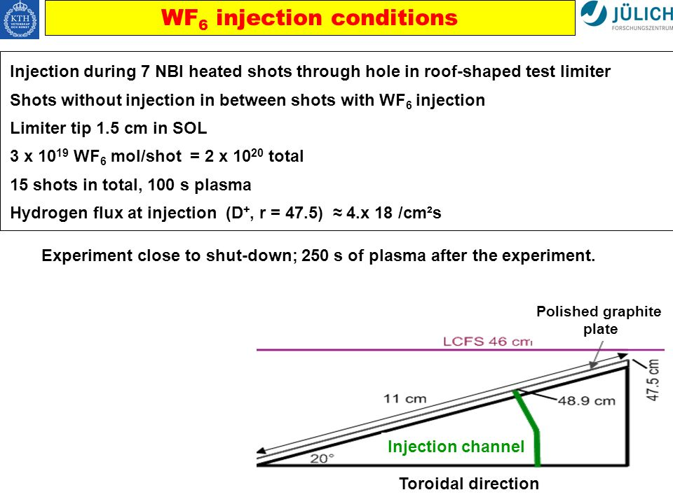 WF 6 injection conditions Toroidal direction Injection channel Polished graphite plate Injection during 7 NBI heated shots through hole in roof-shaped test limiter Shots without injection in between shots with WF 6 injection Limiter tip 1.5 cm in SOL 3 x 10 19 WF 6 mol/shot = 2 x 10 20 total 15 shots in total, 100 s plasma Hydrogen flux at injection (D +, r = 47.5) 4.x 18 /cm²s Experiment close to shut-down; 250 s of plasma after the experiment.