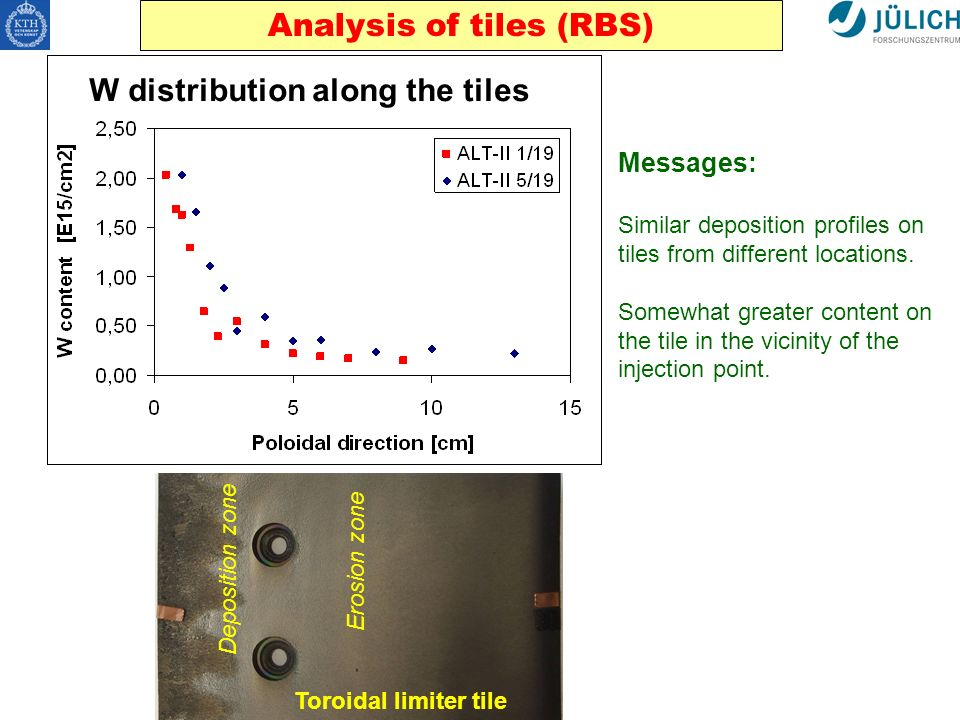 Analysis of tiles (RBS) Toroidal limiter tile Deposition zone Erosion zone W distribution along the tiles Messages: Similar deposition profiles on tiles from different locations.