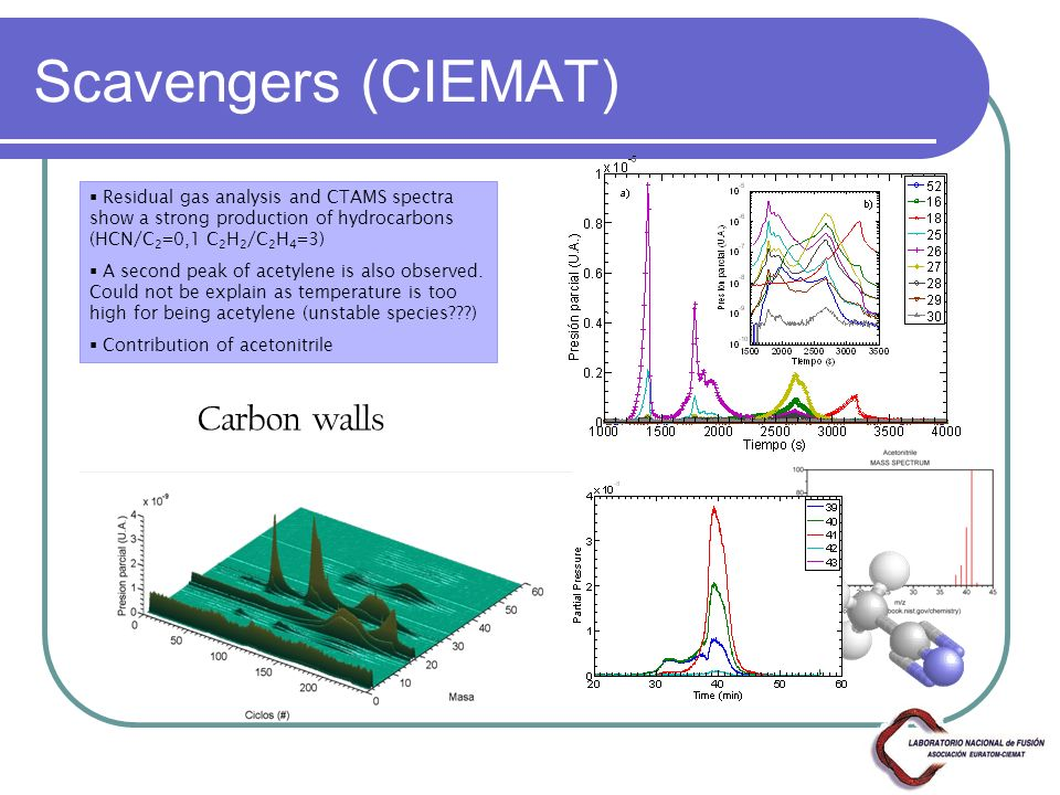 Scavengers (CIEMAT) Residual gas analysis and CTAMS spectra show a strong production of hydrocarbons (HCN/C 2 =0,1 C 2 H 2 /C 2 H 4 =3) A second peak of acetylene is also observed.
