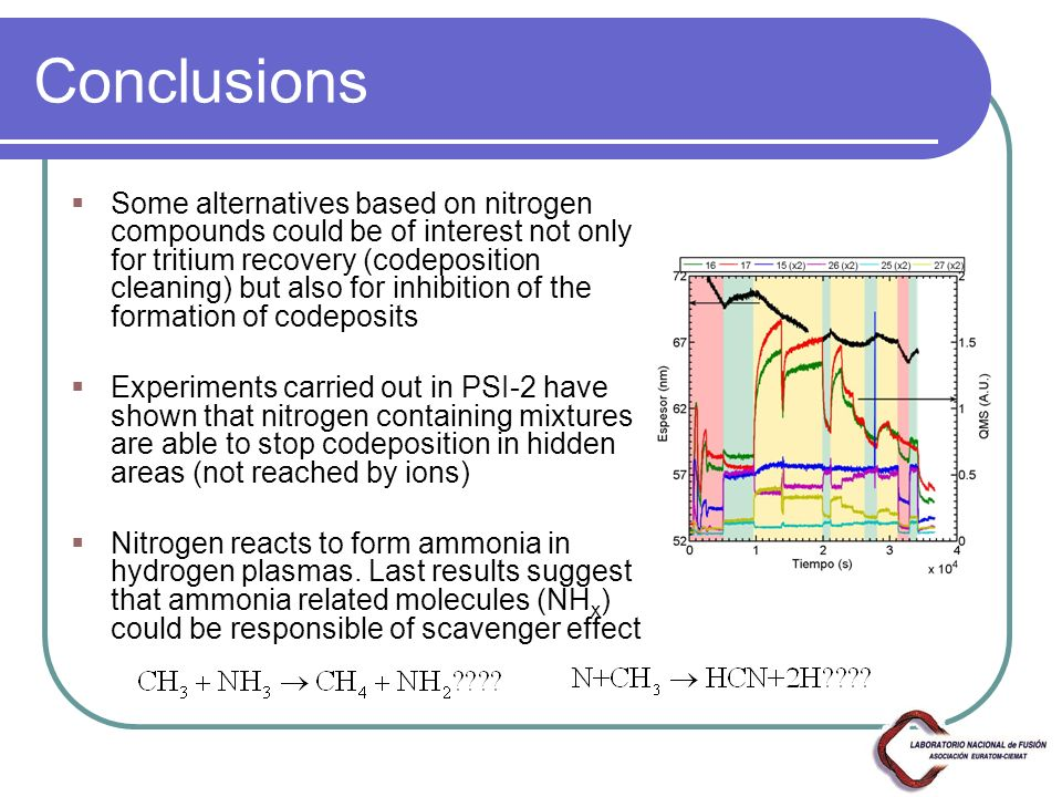 Conclusions Some alternatives based on nitrogen compounds could be of interest not only for tritium recovery (codeposition cleaning) but also for inhibition of the formation of codeposits Experiments carried out in PSI-2 have shown that nitrogen containing mixtures are able to stop codeposition in hidden areas (not reached by ions) Nitrogen reacts to form ammonia in hydrogen plasmas.