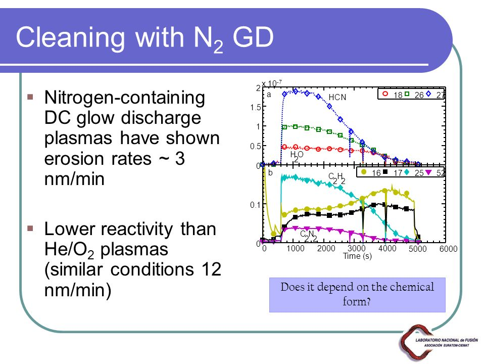 Cleaning with N 2 GD Nitrogen-containing DC glow discharge plasmas have shown erosion rates ~ 3 nm/min Lower reactivity than He/O 2 plasmas (similar conditions 12 nm/min) Time (s) 01000200030004000 5000 6000 0 0.1 0 0.5 1 1.5 2 x 10 -7 16172552 182627 C 2 N 2 C 2 H 2 HCN H 2 O a b Does it depend on the chemical form