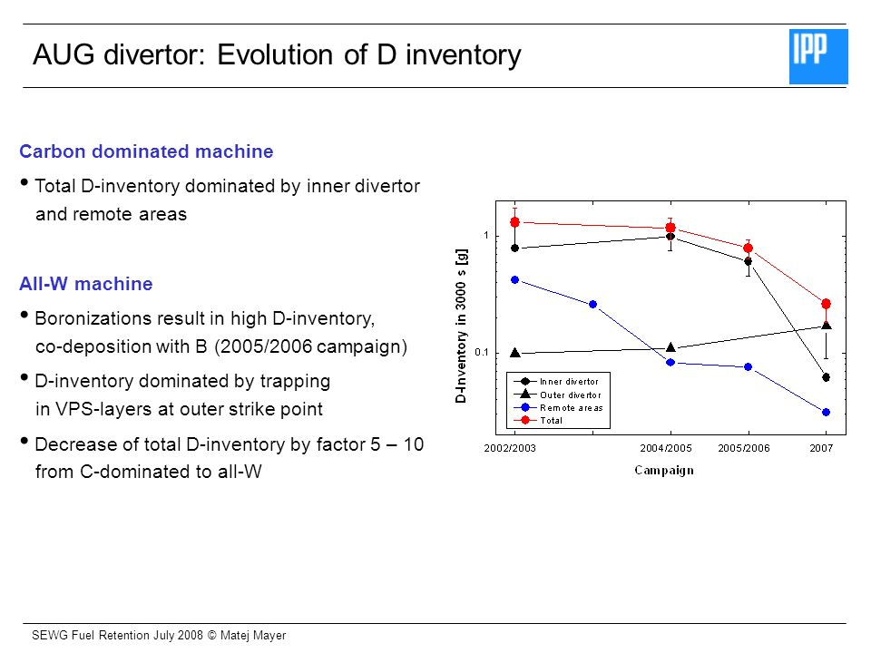 SEWG Fuel Retention July 2008 © Matej Mayer AUG divertor: Evolution of D inventory Carbon dominated machine Total D-inventory dominated by inner divertor and remote areas All-W machine Boronizations result in high D-inventory, co-deposition with B (2005/2006 campaign) D-inventory dominated by trapping in VPS-layers at outer strike point Decrease of total D-inventory by factor 5 – 10 from C-dominated to all-W