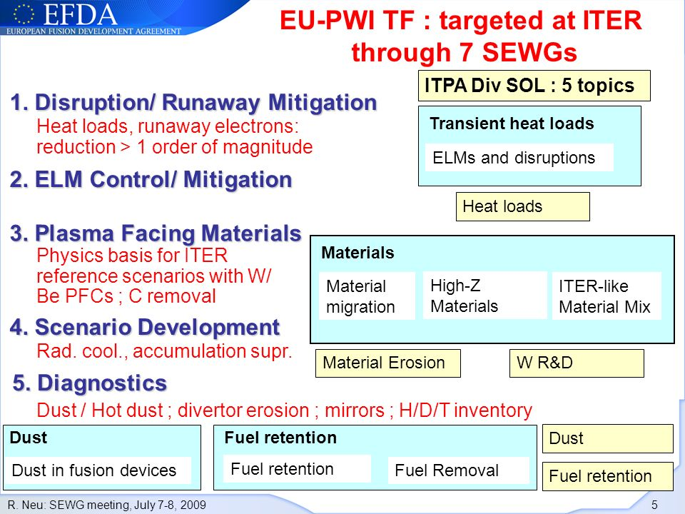 R. Neu: SEWG meeting, July 7-8, 2009 5 1. Disruption/ Runaway Mitigation 2.