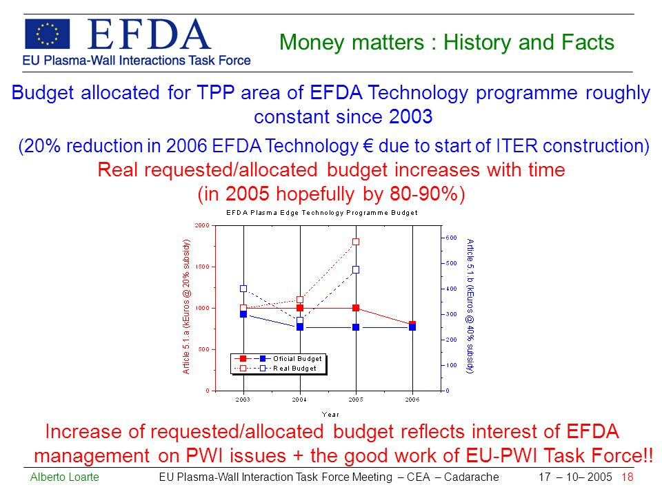 Alberto Loarte EU Plasma-Wall Interaction Task Force Meeting – CEA – Cadarache 17 – 10– 2005 18 Money matters : History and Facts Budget allocated for TPP area of EFDA Technology programme roughly constant since 2003 (20% reduction in 2006 EFDA Technology due to start of ITER construction) Real requested/allocated budget increases with time (in 2005 hopefully by 80-90%) Increase of requested/allocated budget reflects interest of EFDA management on PWI issues + the good work of EU-PWI Task Force!!