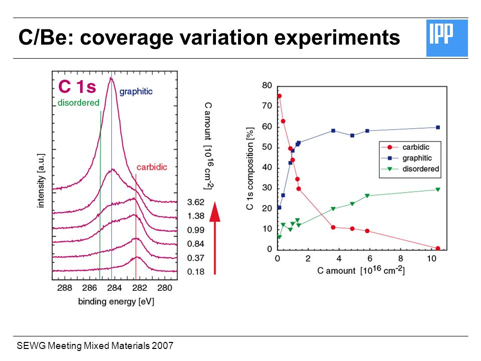 SEWG Meeting Mixed Materials 2007 C/Be: coverage variation experiments