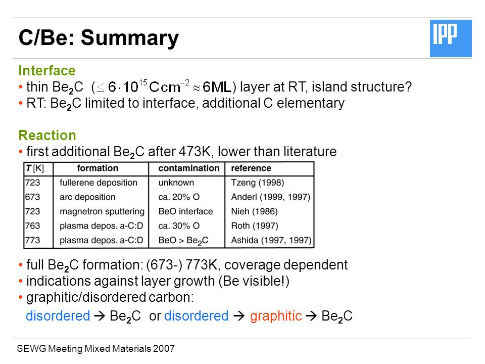 SEWG Meeting Mixed Materials 2007 C/Be: Summary Interface thin Be 2 C ( ) layer at RT, island structure.