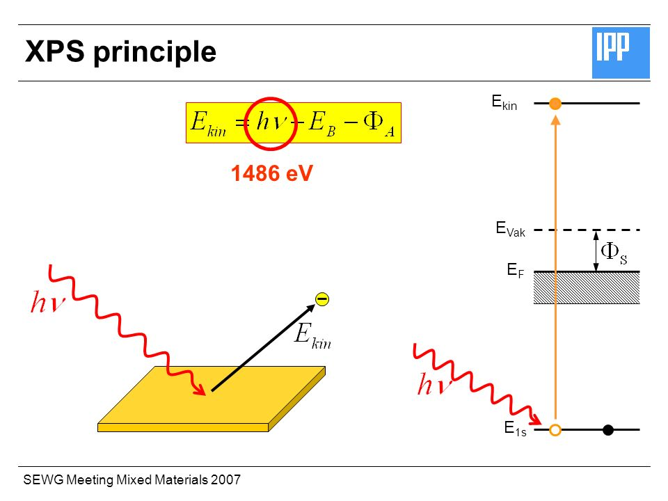 SEWG Meeting Mixed Materials 2007 E 1s E Vak EFEF E kin XPS principle 1486 eV