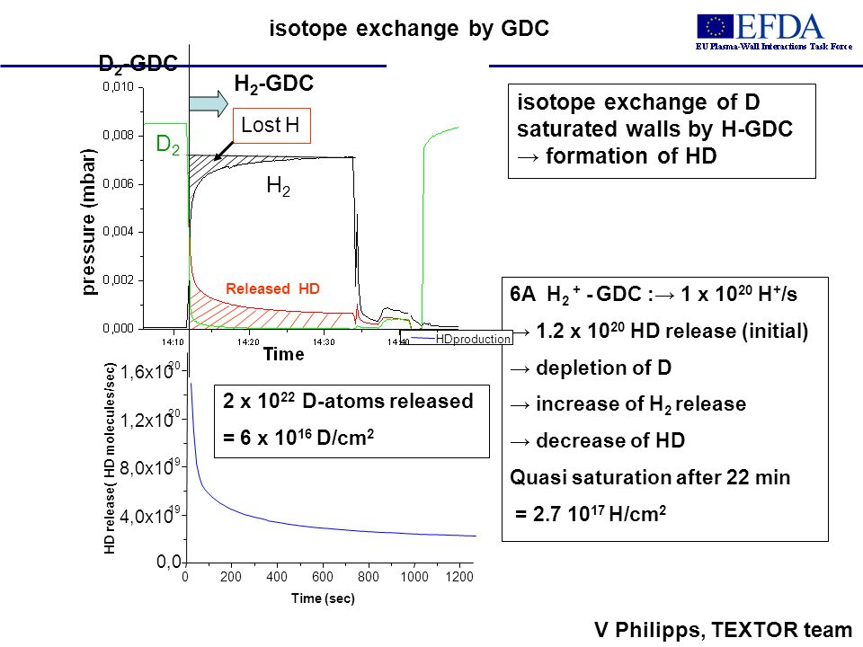 D2D2 H2H2 HD D 2 -GDC H 2 -GDC isotope exchange of D saturated walls by H-GDC formation of HD 6A H 2 + - GDC : 1 x 10 20 H + /s 1.2 x 10 20 HD release (initial) depletion of D increase of H 2 release decrease of HD Quasi saturation after 22 min = 2.7 10 17 H/cm 2 2 x 10 22 D-atoms released = 6 x 10 16 D/cm 2 020040060080010001200 0,0 4,0x10 19 8,0x10 19 1,2x10 20 1,6x10 20 HD release( HD molecules/sec) Time (sec) HDproduction isotope exchange by GDC Lost H Released HD V Philipps, TEXTOR team
