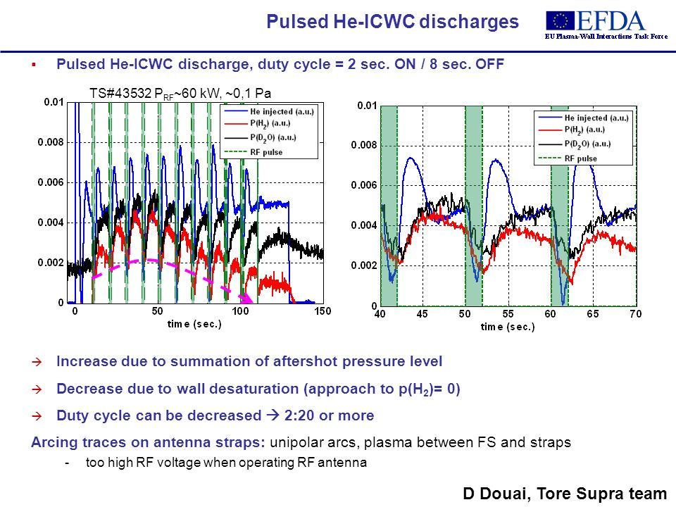 Pulsed He-ICWC discharge, duty cycle = 2 sec. ON / 8 sec.