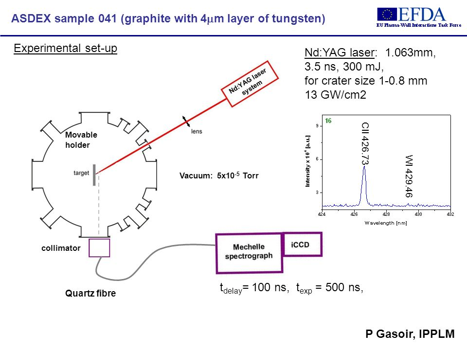 ASDEX sample 041 (graphite with 4 m layer of tungsten) Experimental set-up Nd:YAG laser: 1.063mm, 3.5 ns, 300 mJ, for crater size 1-0.8 mm 13 GW/cm2 Quartz fibre collimator t delay = 100 ns, t exp = 500 ns, Movable holder Vacuum: 5x10 -5 Torr CII 426.73 WI 429.46 P Gasoir, IPPLM