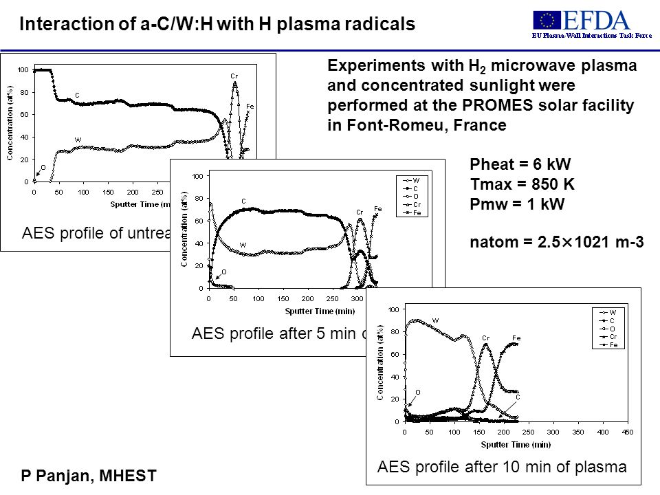 AES profile of untreated sample AES profile after 5 min of plasma AES profile after 10 min of plasma Interaction of a-C/W:H with H plasma radicals Experiments with H 2 microwave plasma and concentrated sunlight were performed at the PROMES solar facility in Font-Romeu, France Pheat = 6 kW Tmax = 850 K Pmw = 1 kW natom = 2.5×1021 m 3 P Panjan, MHEST