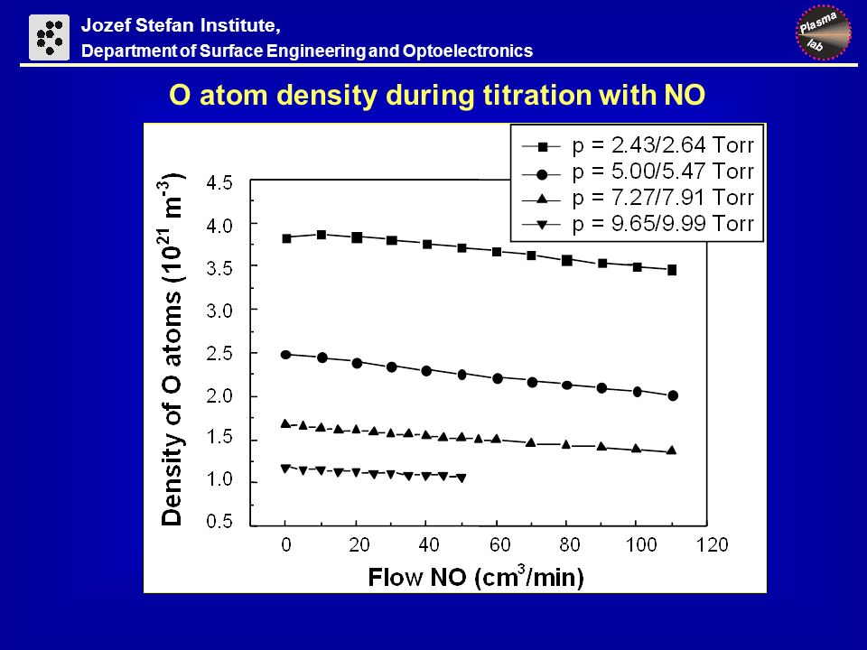 Jozef Stefan Institute, Department of Surface Engineering and Optoelectronics O atom density during titration with NO